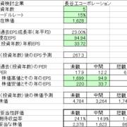 EPS成長率から株価予測を計算する