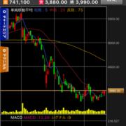 カルビーの株価チャート