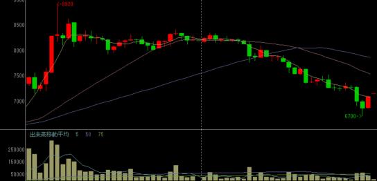 GMOメディアの株価チャート