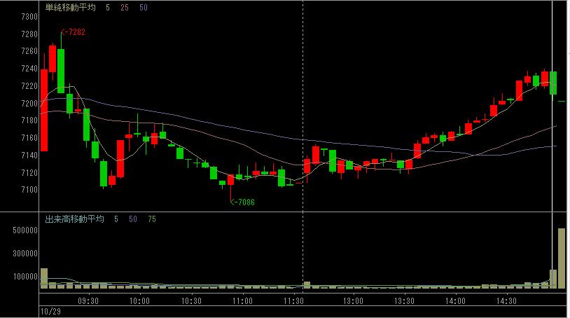 東京エレクトロンのデイトレ株価チャート