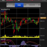 DTSの株価チャート