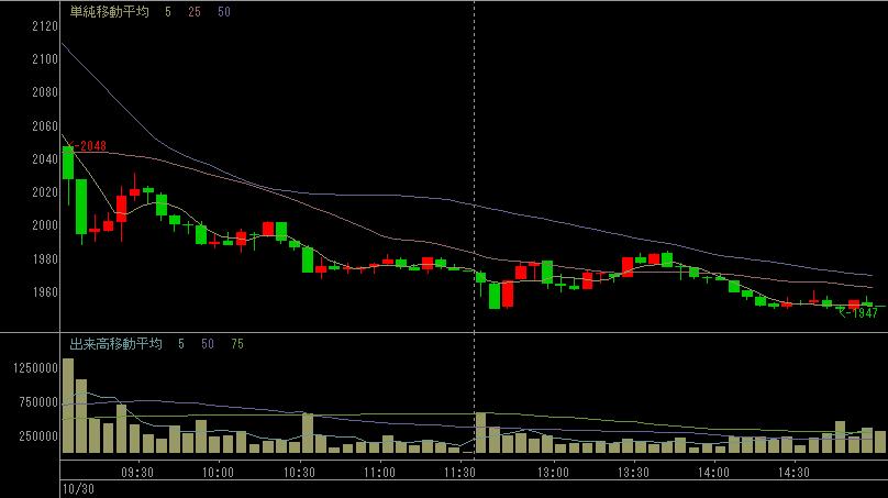 DeNAのデイトレ株価チャート