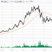 フュージョンパートナーの株価チャート