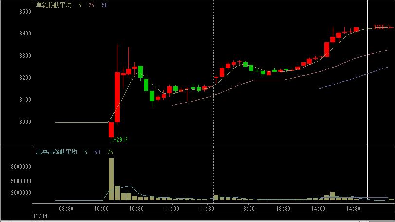 かんぽ生命の株価チャート