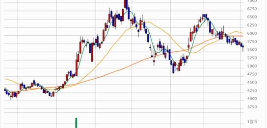 アオキホールディングスの株価チャート