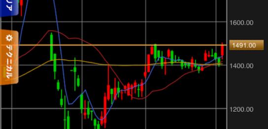 ノジマの株価チャート