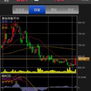 伊藤ハムの株価チャート