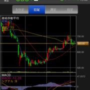 じげんの株価チャート