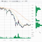 マーベラスの株価チャート
