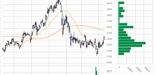 エムスリーの株価チャート