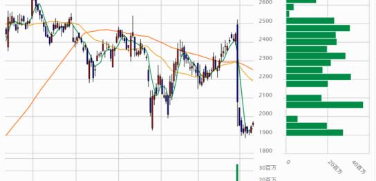 DeNAの株価チャート