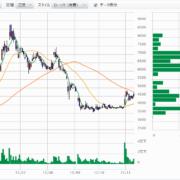 そーせいの株価チャート