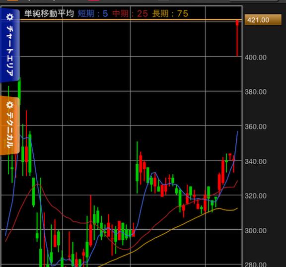 アップルインターナショナルの株価チャート