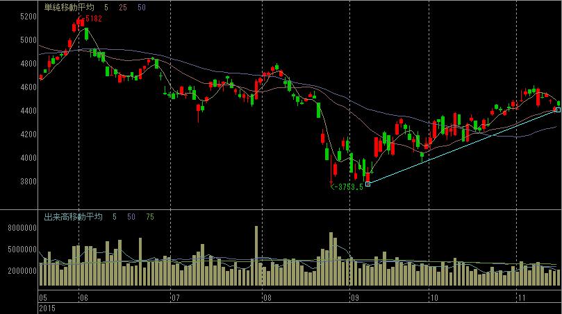 ブリジストンの株価チャート