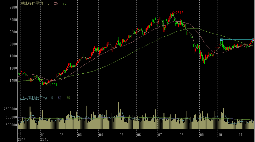 Jフロントリテイリングの株価チャート