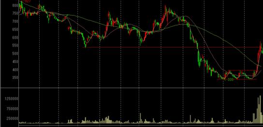 サンワカンパニーの株価チャート