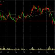コメ兵の株価チャート