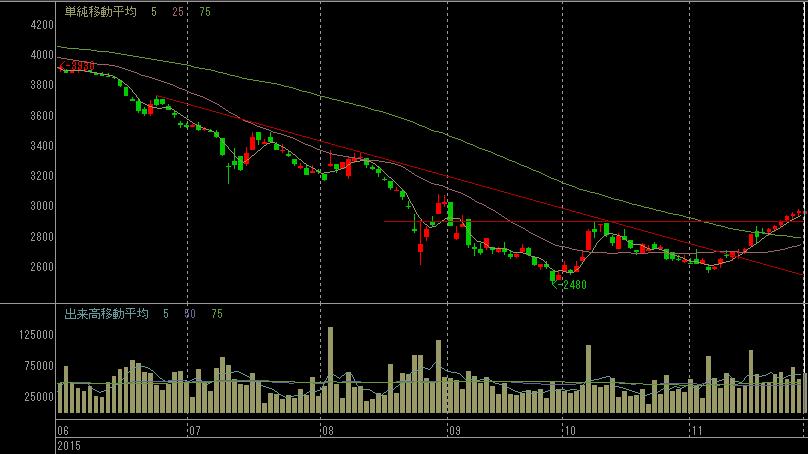 日本海洋掘削の株価チャート