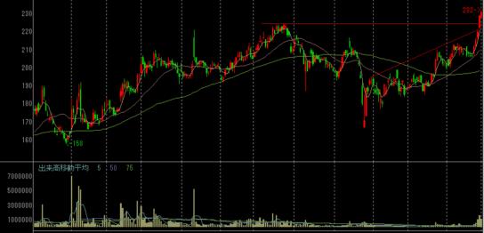 サカイオーベックスの株価チャート
