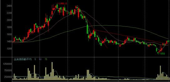 U-NEXTの株価チャート