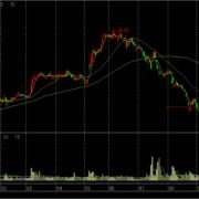 ミツバの株価チャート
