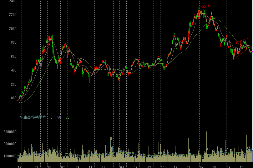 住友ゴム工業の株価チャート