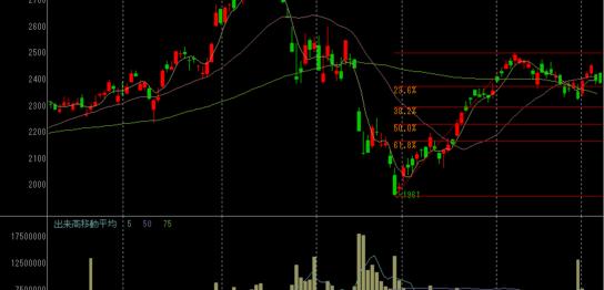NTTドコモの株価チャート