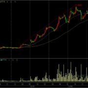 FFRIのデイトレ株価チャート