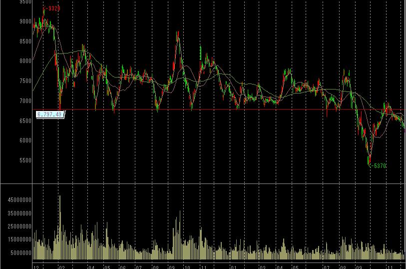 ソフトバンクの株価チャート
