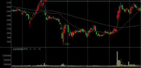 コロプラの株価チャート
