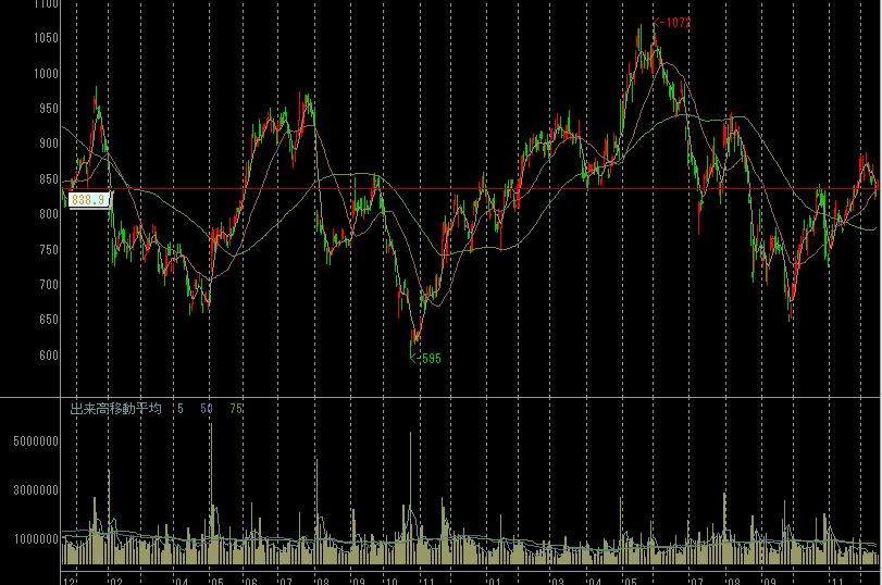 新光電気工業の株価チャート