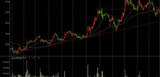 ユナイテッドアローズの株価チャート