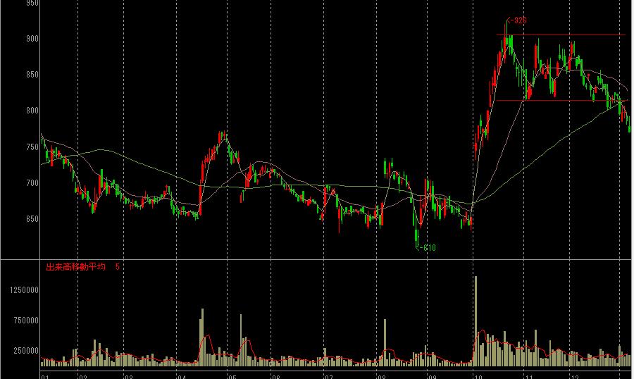 大林道路の株価チャート