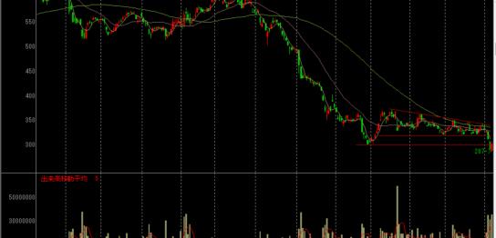 IHIの株価チャート
