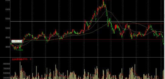 ジャフコの株価チャート