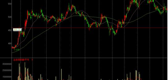 ヤマダ電機の株価チャート
