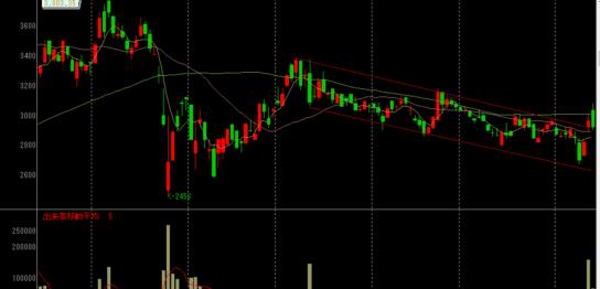 薬王堂の株価チャート