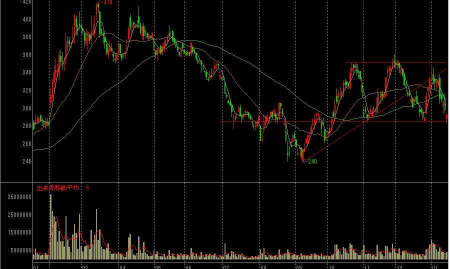 JVCケンウッドの株価チャート