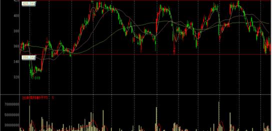NECの株価チャート