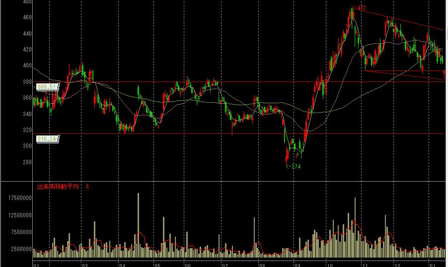 クラリオンの株価チャート