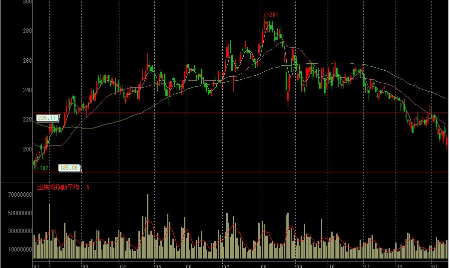 新生銀行の株価チャート