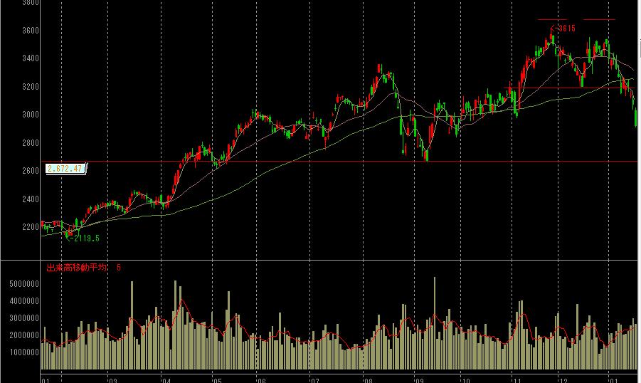 大和ハウス工業の株価チャート