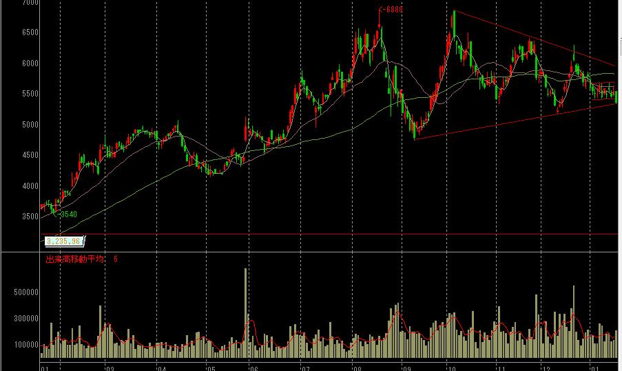 アインホールディングスの株価チャート