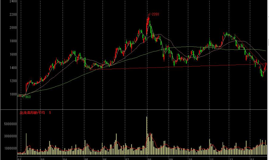 GMOインターネットの株価チャート