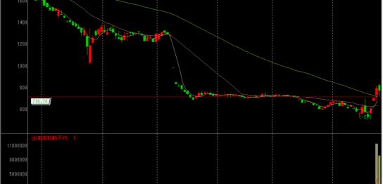 サン電子の株価チャート