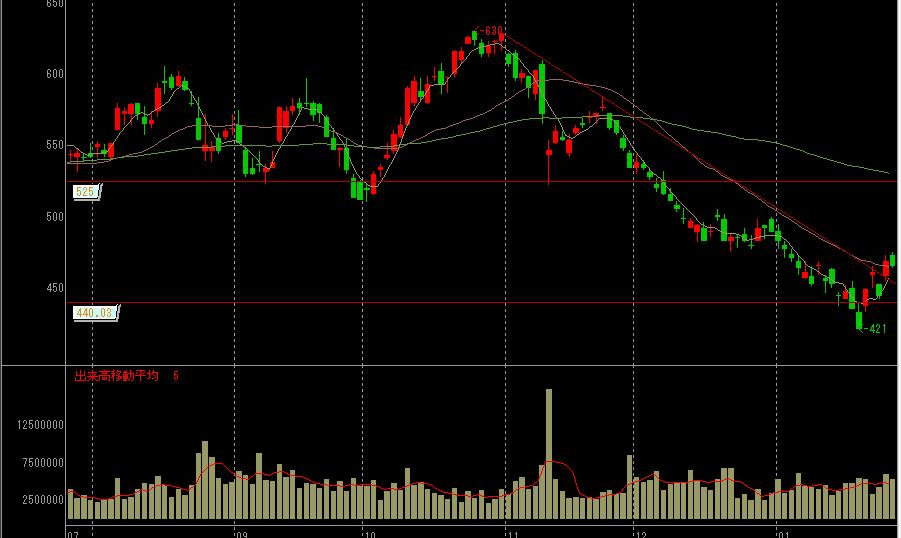 王子ホールディングスの株価チャート