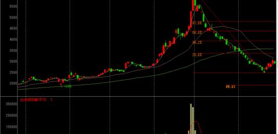 ハローズの株価チャート