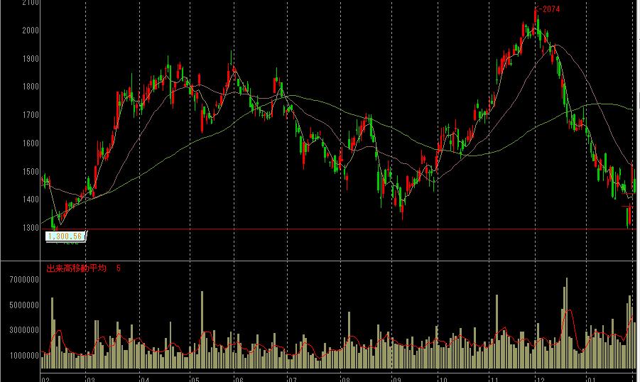 太陽誘電の株価チャート