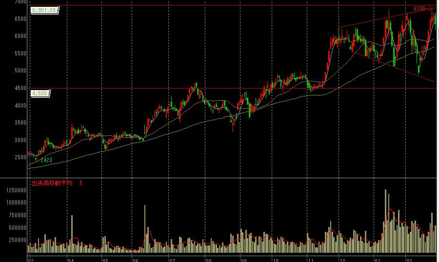 GMOペイメントゲートウェイの株価チャート