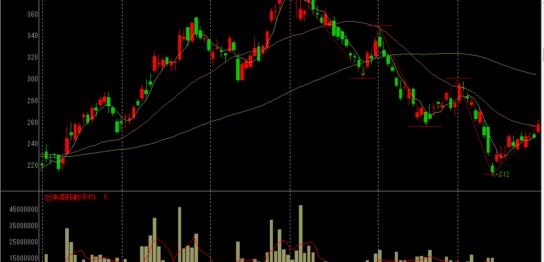 パイオニアの株価チャート